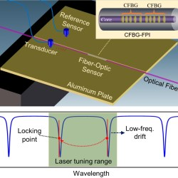 Acoustic emission sensor system using a chirped fiber-Bragg-grating Fabry–Perot interferometer and smart feedback control - advances in engineering