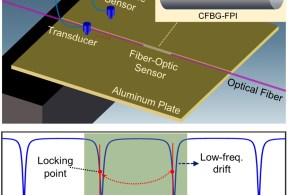 Acoustic emission sensor system using a chirped fiber-Bragg-grating Fabry–Perot interferometer and smart feedback control