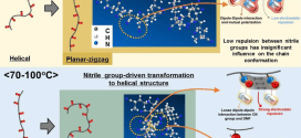 Effects of conformational change of polyacrylonitrile on the aging behavior of the solutions in N,N-dimethyl formamide - advances in engineering