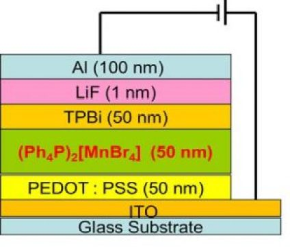 Doped OLED Structure - advances in engineering