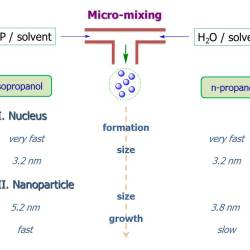 Solvent effect on nucleation-growth of titanium-oxo-alkoxy nanoparticles - advances in engineering