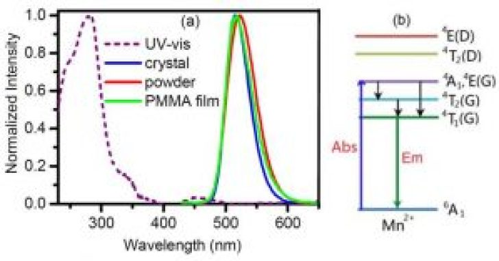 UV and Emission Spectra - advances in engineering