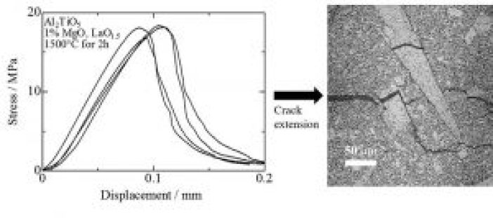 Thermal expansion and mechanical properties of self-reinforced aluminum titanate (Advances in Engineering)