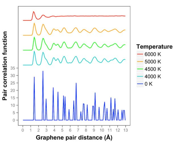 initial stages of melting of graphene between 4000 K and 6000 K-Advances in Engineering
