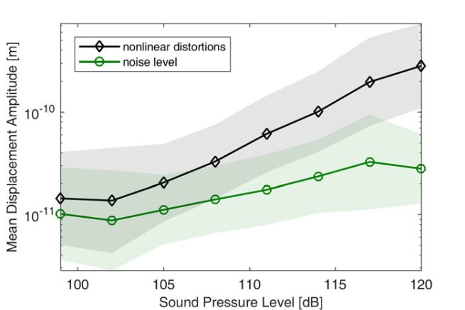 Human middle-ear nonlinearity measurements using laser Doppler vibrometry- Advances in Engineering