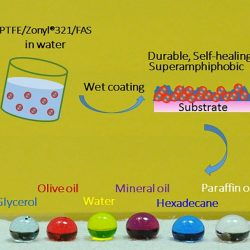 A Waterborne Coating System for Preparing Robust, Self-healing, Superamphiphobic Surfaces- Advances in Engineering