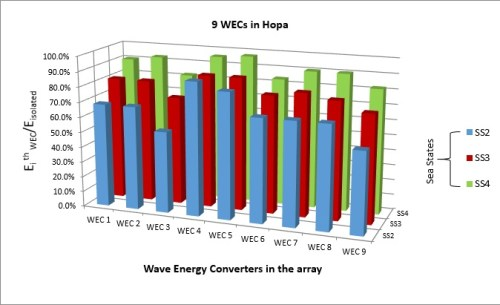 A numerical analysis of several wave energy converter arrays deployed in the Black Sea- Advances in Engineering