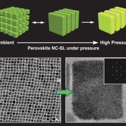 Nanocube Superlattices of Cesium Lead Bromide Perovskites and Pressure-Induced Phase Transformations- Advances in Engineering