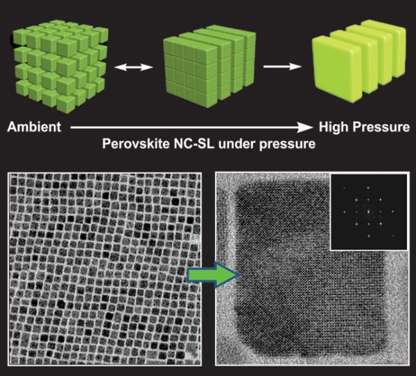 Nanocube Superlattices of Cesium Lead Bromide Perovskites and Pressure-Induced Phase Transformations at Atomic and Mesoscale Levels- Advances in Engineering