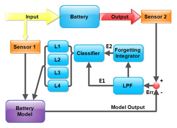 Observer based battery SOC estimation Using multi-gain-switching approach-Advances in Engineering