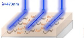 Plasmon-enhanced diffraction in nanoparticle gratings fabricated by in situ photo-reduction of Au Cl doped polymer thin films- Advances in Engineering
