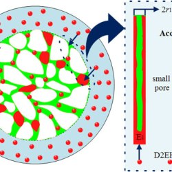 Effect of support properties on preparation process and adsorption performances of solvent impregnated resins-Advances in Engineering