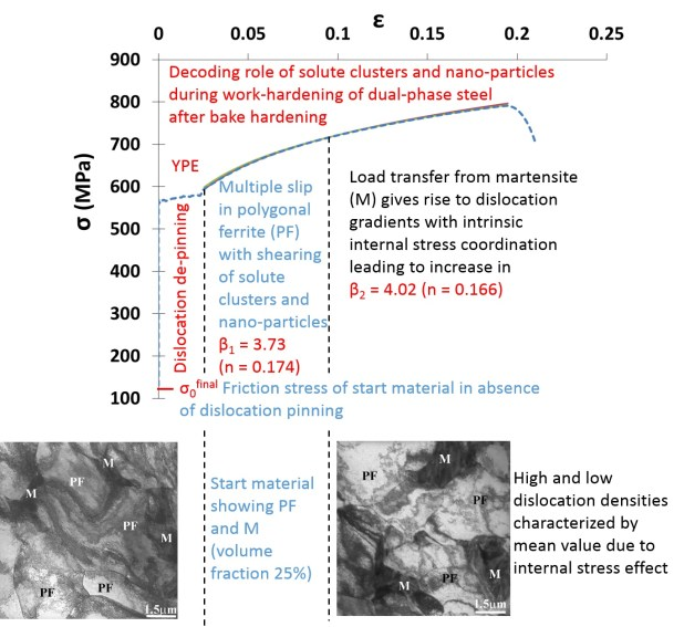 Constitutive Relations Analyses of Plastic Flow in Dual-Phase Steels to Elucidate Structure–Strength–Ductility Correlations- Advances in Engineering