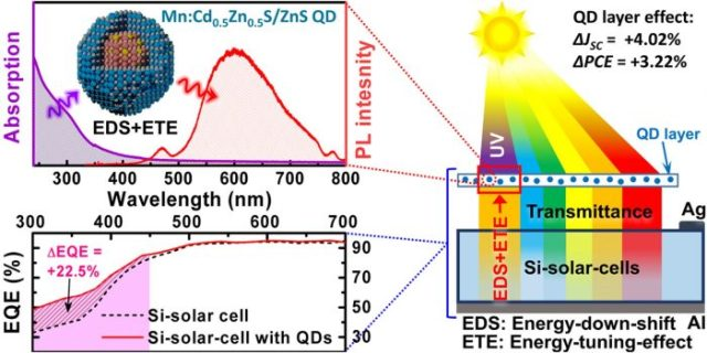 Enhanced efficiency and current density of solar cells via energy enhanced efficiency and current density of solar cells via energy down shift having energy tuning effect of highly uv light harvesting mn2 doped quantum ccuart Images