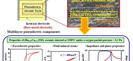 Fabrication and properties of non-reducible lead-free piezoelectric Mn-doped (Ba,Ca)TiO3 ceramics- Advances in Engineering