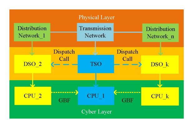Hierarchical coordination of TSO-DSO economic dispatch considering large-scale integration of distributed energy resourcesHierarchical coordination of TSO-DSO economic dispatch considering large-scale integration of distributed energy resources 4. Advances in Engineering
