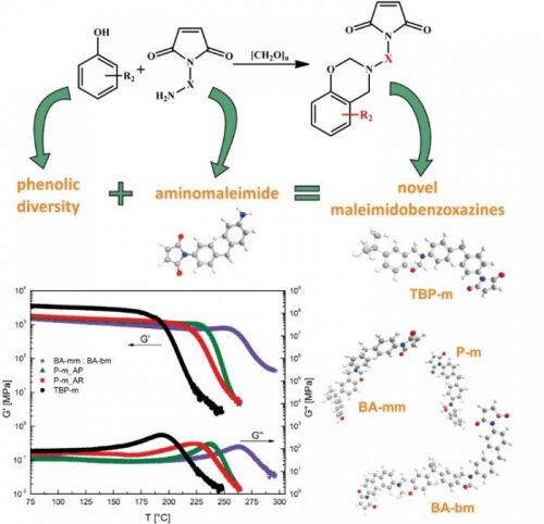 Innovative Approach Using Aminomaleimide for Unlocking Phenolic Diversity in High-Performance Maleimidobenzoxazine Resins.. Advances in Engineering