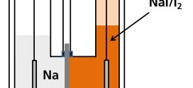 Medium-Temperature Molten Sodium Batteries with Aqueous Bromine and Iodine Cathodes. Advances in Engineering