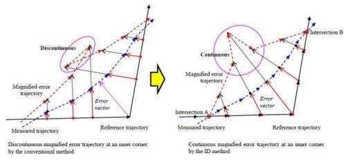 Evaluation and Magnified Representation of Two-Dimensional Contouring Error-Advances in Engineering