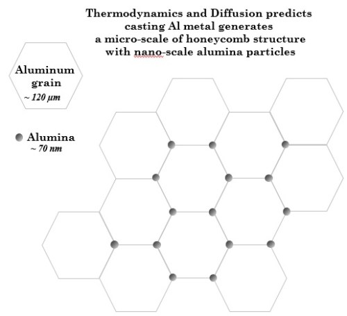 Distribution of Alumina in Aluminum Prediction Based on Thermodynamic and Diffusion Analysis. Advances in Engineering