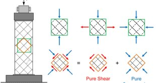 Cross laminated timber diaphragms under shear: Test configuration, properties and design. Advances in Engineering