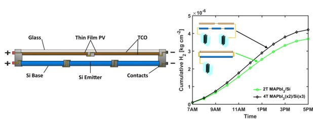 Simulations of non-monolithic tandem solar cell configurations for electrolytic fuel generation. Advances in Engineering