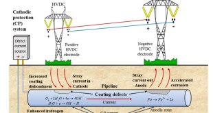 Accelerated-corrosion-of-pipeline-steel-and-reduced-cathodic-protection-effectiveness-under-direct-current-interference. Advances in Engineering