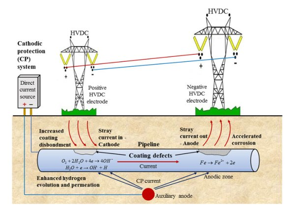Accelerated corrosion of pipeline steel and reduced cathodic protection effectiveness under direct current interference. Advances in Engineering
