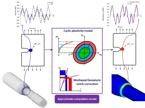 Deviatoric Neuber method for stress and strain analysis at notches under multiaxial loadings. Advances in Engineering