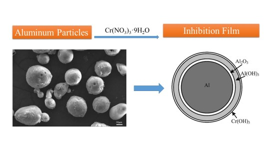 Hydrogen Inhibition by using Cr(NO3)3·9H2O in the wet dust removal system for the treatment of aluminum dust. Advances in Engineering