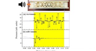 Viscothermal Losses in Double-Negative Acoustic Metamaterials. Advances in Engineering