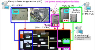 A novel control approach for virtual synchronous generators-Advances in Engineering