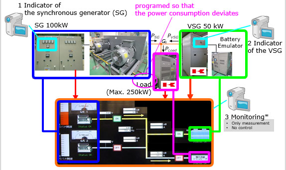 A novel control approach for virtual synchronous generators