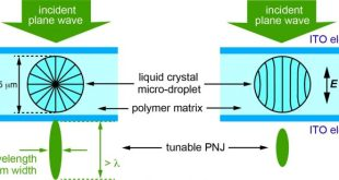 Direct imaging of tunable photonic nanojets from a self-assembled liquid crystal microdroplet. Advances in Engineering