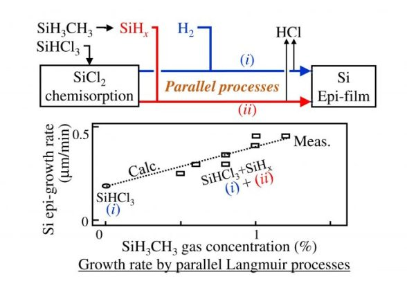 Parallel Langmuir Processes for Silicon Epitaxial Growth-Advances in Engineering