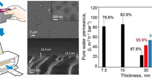 Printing ultrathin graphene oxide nanofiltration membranes for water purification-Advances in Engineering