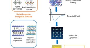 Thermal conductivity of hybrid organic-inorganic crystals and superlattices. Advances in Engineering