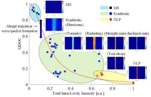 spatio-temporal analysis on shot-to-shot coherence -Advances in Engineering
