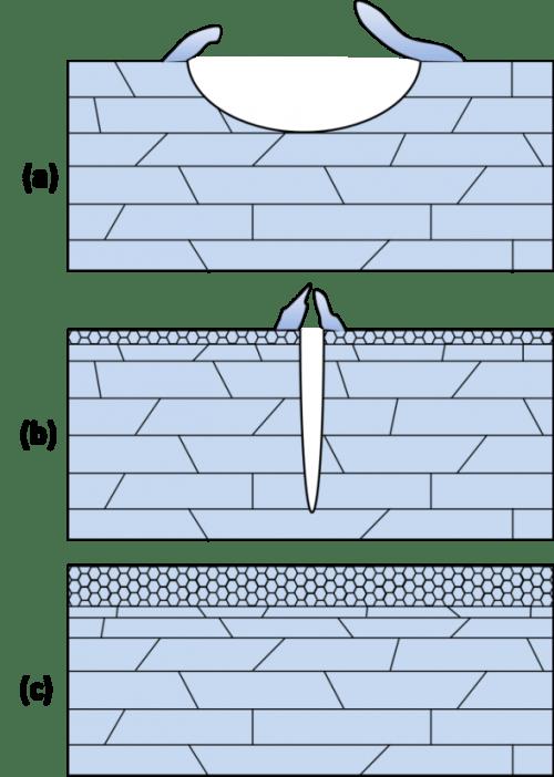 Localized corrosion behavior of AA7150 after ultrasonic shot peening: Corrosion depth vs. impact energy