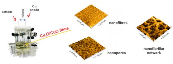 Nanostructuring of anodic copper oxides in fluoride-containing ethylene glycol media-Advances in Engineering