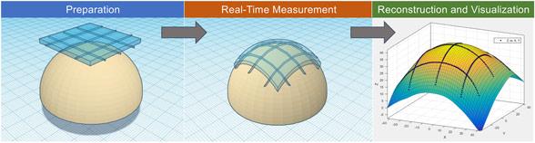 Dual-layer orthogonal fiber Bragg grating mesh based soft sensor for 3-dimensional shape sensing. Advances in Engineering