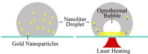 Fabricated nanogap-rich plasmonic nanostructures through an optothermal surface bubble in a droplet. Advances in Engineering
