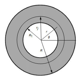 Free vibration analysis of elastically supported functionally graded annular plates via quasi-Green's function method-Advances in Engineering