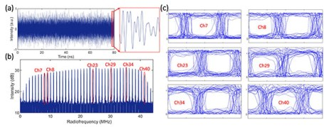 Linear optical sampling technique for simultaneously characterizing WDM signals with a single receiving channel