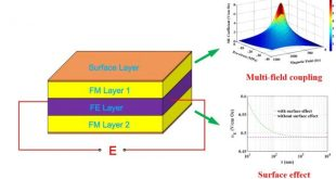 Modeling of nonlinear magnetoelectric coupling in layered magnetoelectric nanocomposites with surface effects. Advances in Engineering