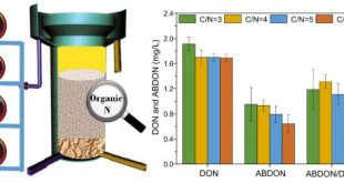 Removal Characteristics of Dissolved Organic Nitrogen and Its Bioavailable Portion in a Postdenitrifying Biofilter Effect of the CN Ratio. Advances in Engineering