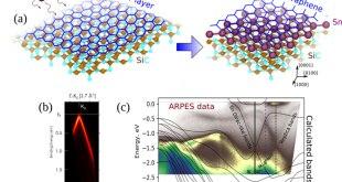 triangular lattice atomic layer of Sn(1×1) at graphene-Advances in Engineering