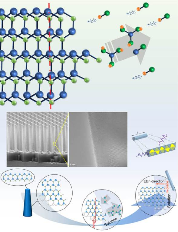 Fabricating large area GaN nanowires arrays. Advances in Engineering