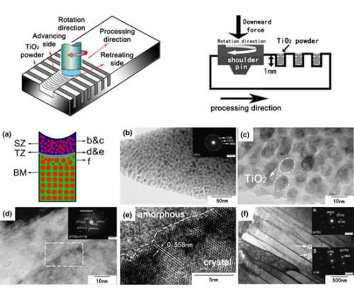 Effects of Friction Stir Processing on Phase Transformation Microstructure of TiO2-Compounded Ti-6Al-4V Alloy. Advances in Engineering