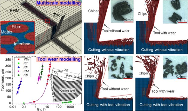 Machining of fibre-reinforced polymer composites: tool wear and surface integrity. Advances in Engineering